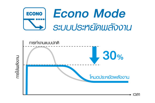 Econo Mode ระบบประหยัดพลังงาน