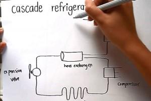 หลักการทำความเย็นง่ายๆ ของเครื่องปรับอากาศ