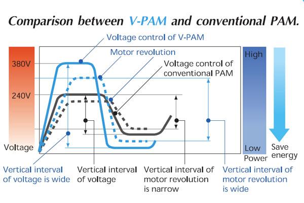 V-PAM อินเวอร์เตอร์